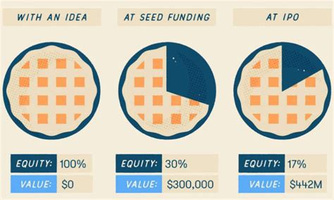 Visualizing the Stages of Startup Funding From Pre-Seed to IPO