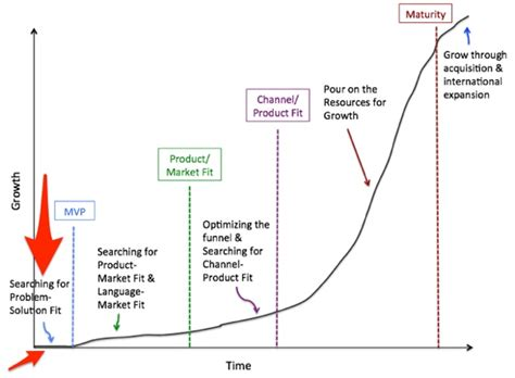 The Stages Of A SaaS Company: When To Scale For Success