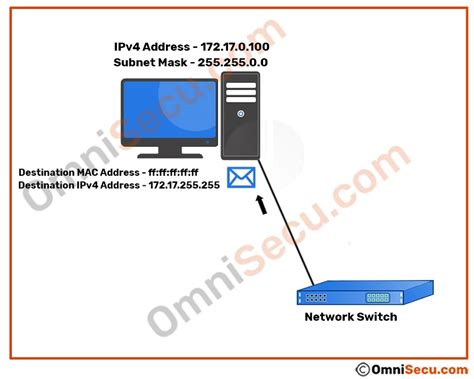 What is directed broadcast in IPv4 and how directed