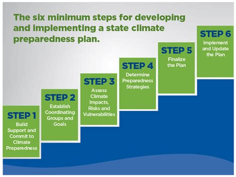 How Can States Get Climate Smart? A New Guide Lays Out the
