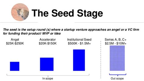 The startup funding stages you should know as a business owner