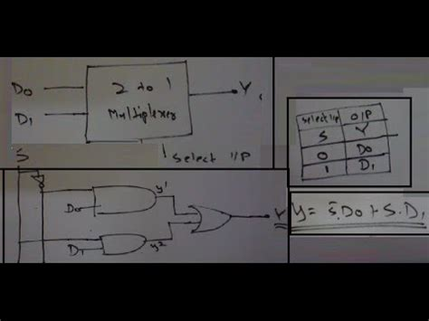 2 to 1 Multiplexer (completely explained:truth table